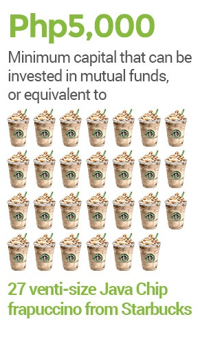 Minimum amount that can be invested in mutual funds in the Philippines